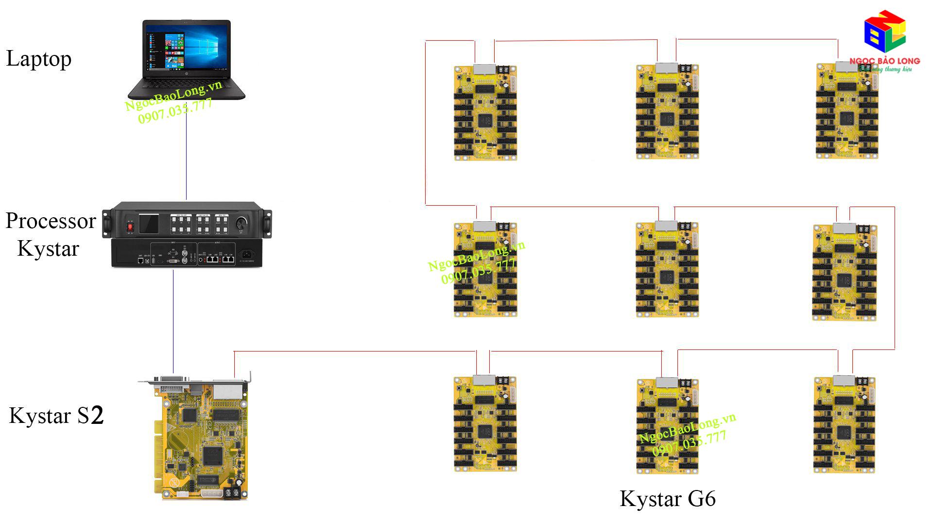 Hướng dẫn đấu nối Bộ xử lý video Card phát Card nhận Kystar
