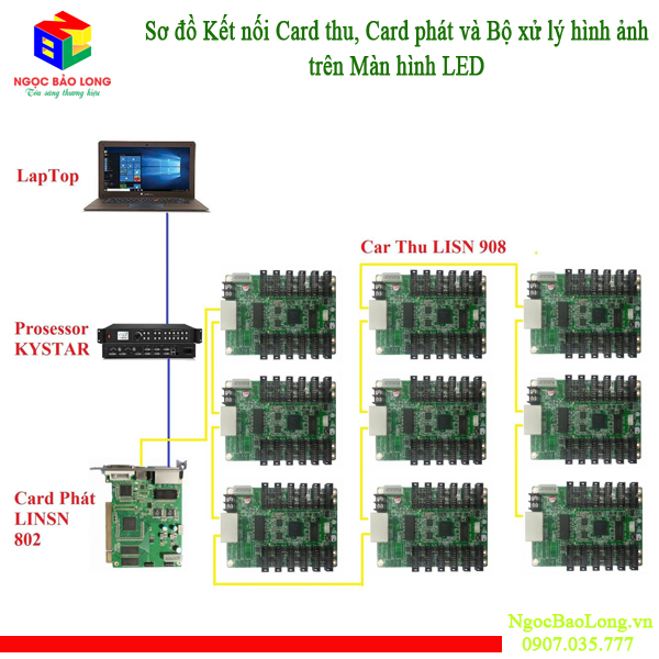 cach dau noi Card phat crad thu Lins TS802D