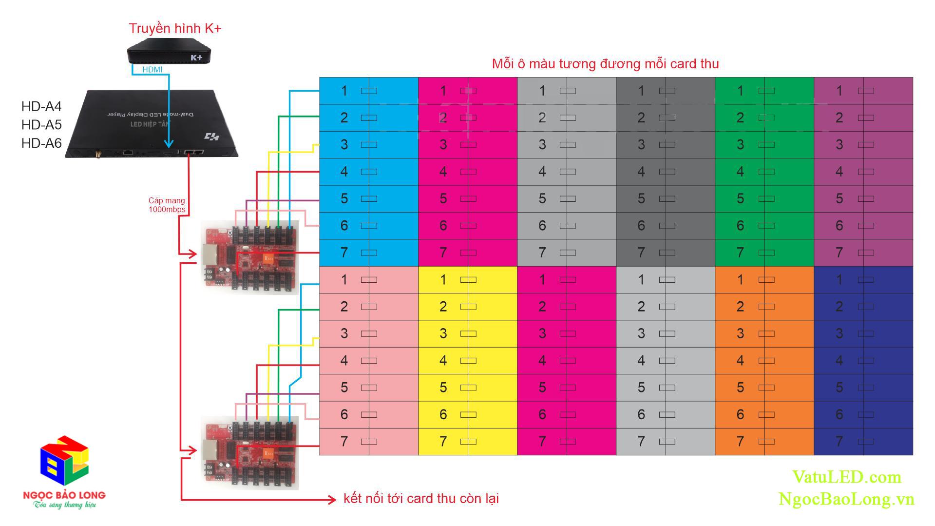 Cach-dau-noi-card-HD-A4-voi-Card-Nhan-HD-R512-va-Truyen-hinh-K+